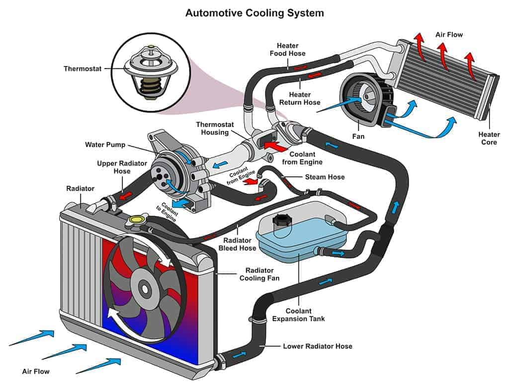 Illustration of an automotive heating/cooling system infographic diagram.