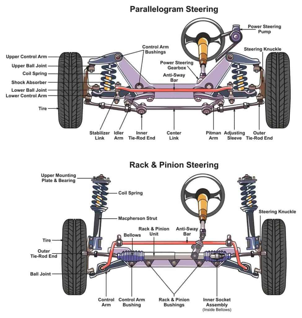 Automotive Steering System Infographic Diagram.